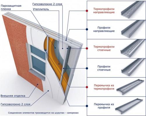 виды профилей стальных конструкций