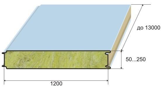 стеновые панили с размерами