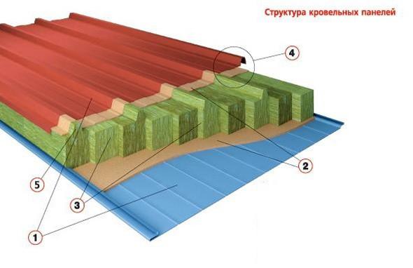 структура кровельной панели