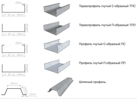 виды металлических профилей лстк